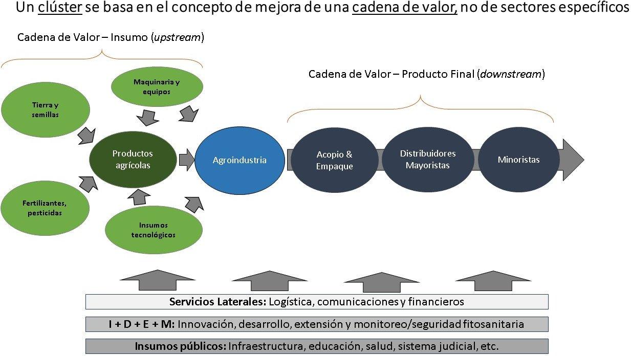 Figura 1-Los clústers como herramienta para la reactivación y el crecimiento a largo plazo